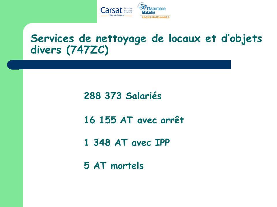 Services de nettoyage de locaux et dobjets divers (747ZC) 288 373 Salariés 16 155 AT avec arrêt 1 348 AT avec IPP 5 AT mortels