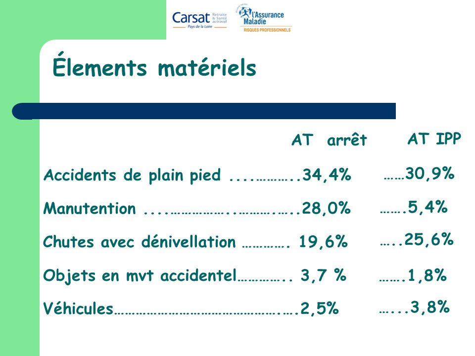 Élements matériels Accidents de plain pied....………..34,4% Manutention....……………..……….…..28,0% Chutes avec dénivellation …………. 19,6% Véhicules……………………………