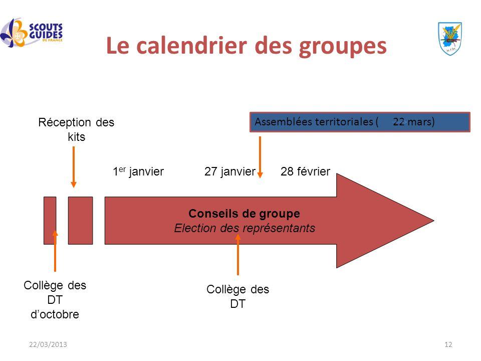 22/03/201312 Le calendrier des groupes Conseils de groupe Election des représentants 1 er janvier27 janvier Collège des DT doctobre Collège des DT Réc