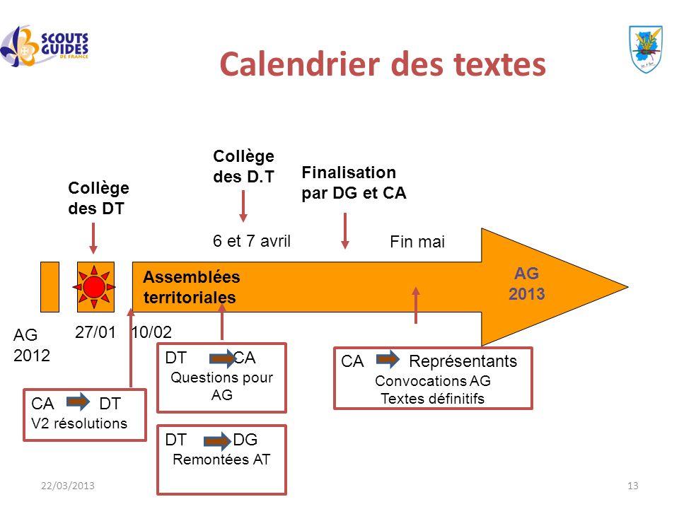 22/03/201313 Calendrier des textes Assemblées territoriales AG 2012 27/01 AG 2013 Fin mai 6 et 7 avril Collège des DT Collège des D.T Finalisation par