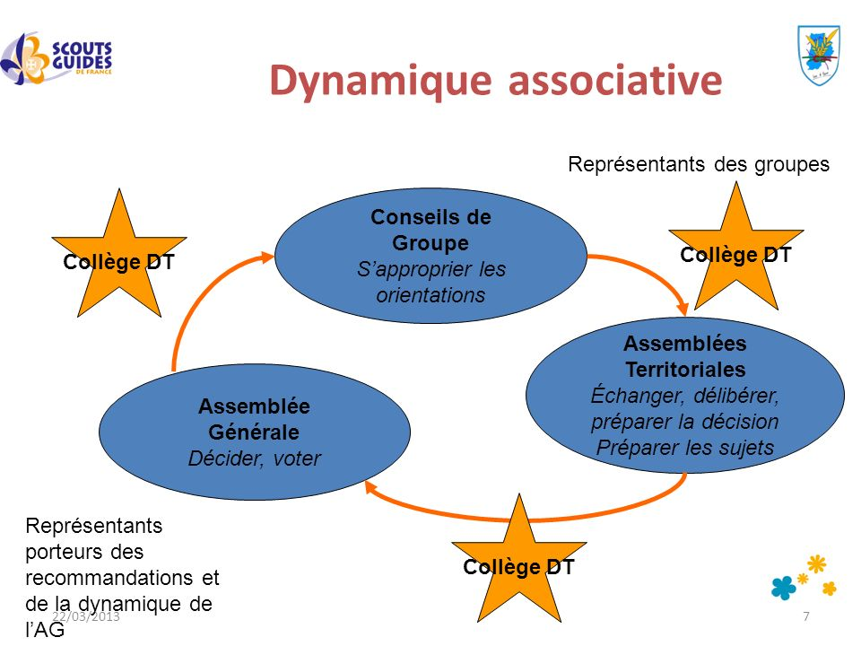 22/03/20137 Dynamique associative Conseils de Groupe Sapproprier les orientations Assemblées Territoriales Échanger, délibérer, préparer la décision P