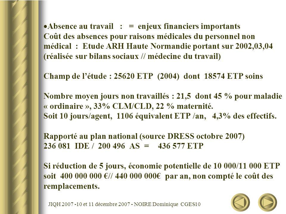 JIQH 2007 -10 et 11 décembre 2007 - NOIRE Dominique CGES 11 Améliorer la santé au travail des soignants = Contribuer à la qualité des soins Générer des économies Dans l intérêt Des patients Des soignants