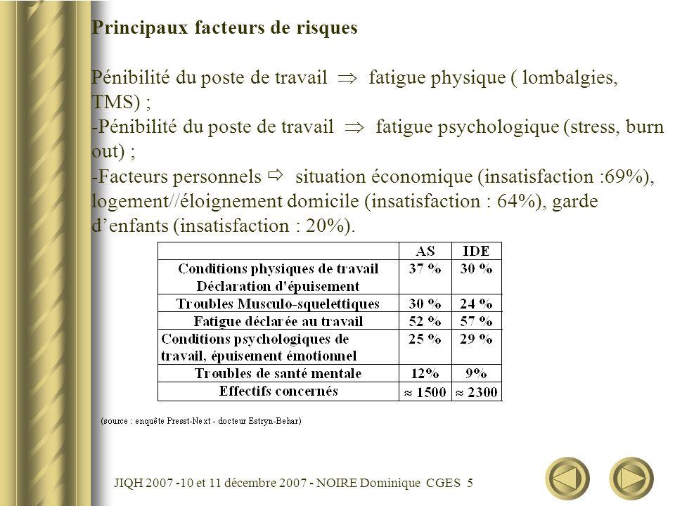 JIQH 2007 -10 et 11 décembre 2007 - NOIRE Dominique CGES 6 Principaux impacts sur la qualité des soins : - Diminution de la capacité au travail de l agent présent ; - Effets de l absentéisme sur lorganisation des équipes ; - Enjeux économiques ; - Qualité de vie au travail ;