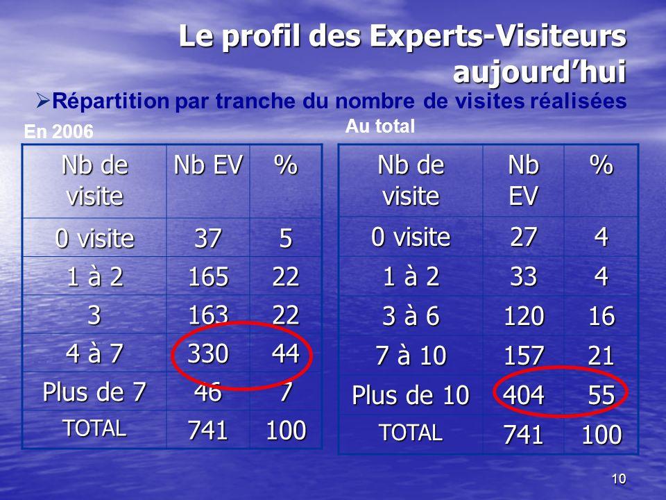 10 Le profil des Experts-Visiteurs aujourdhui Nb de visite Nb EV % 0 visite 375 1 à 2 16522 316322 4 à 7 33044 Plus de 7 467 TOTAL741100 Nb de visite Nb EV % 0 visite 274 1 à 2 334 3 à 6 12016 7 à 10 15721 Plus de 10 40455 TOTAL741100 En 2006 Au total Répartition par tranche du nombre de visites réalisées