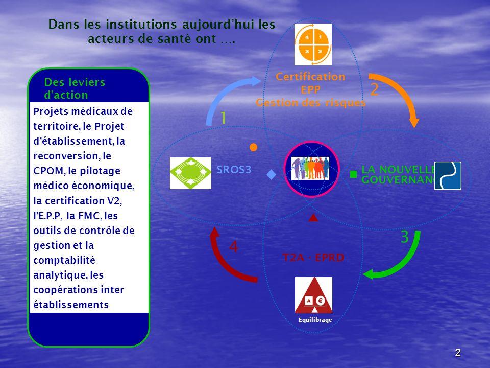 2 Equilibrage 4 T2A - EPRD Certification EPP Gestion des risques LA NOUVELLE GOUVERNANCE SROS3 1 2 3 Projets médicaux de territoire, le Projet détablissement, la reconversion, le CPOM, le pilotage médico économique, la certification V2, lE.P.P, la FMC, les outils de contrôle de gestion et la comptabilité analytique, les coopérations inter établissements Des leviers daction Dans les institutions aujourdhui les acteurs de santé ont ….