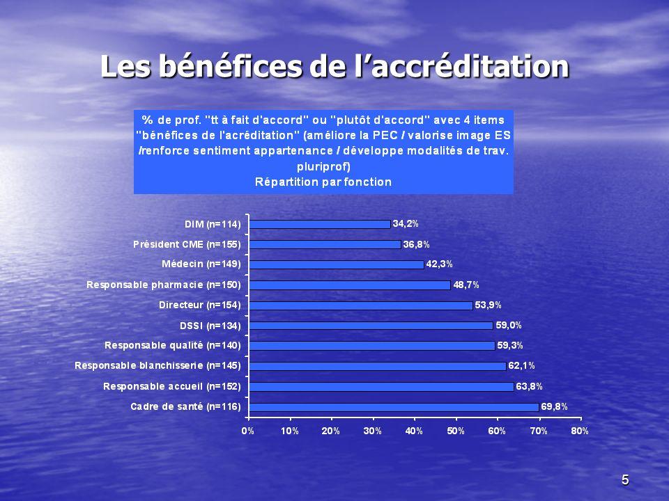 5 Les bénéfices de laccréditation