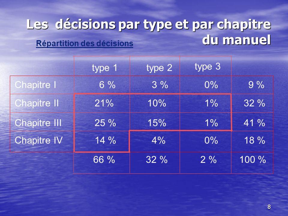 8 Les décisions par type et par chapitre du manuel type 1type 2 type 3 Chapitre I6 %3 %0% 9 % Chapitre II21%10%1% 32 % Chapitre III25 %15%1% 41 % Chapitre IV14 %4%0% 18 % 66 % 32 % 2 % 100 % Répartition des décisions