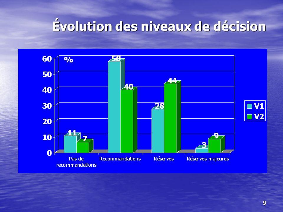 9 Évolution des niveaux de décision