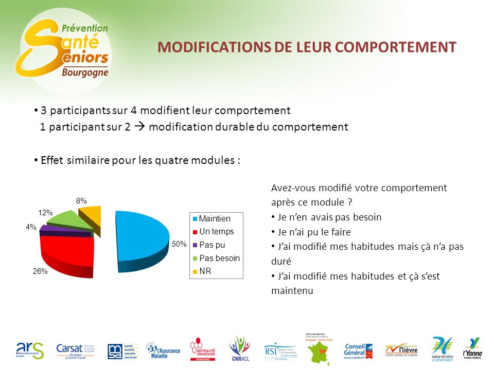 MODIFICATIONS DE LEUR COMPORTEMENT 3 participants sur 4 modifient leur comportement 1 participant sur 2 modification durable du comportement Effet sim