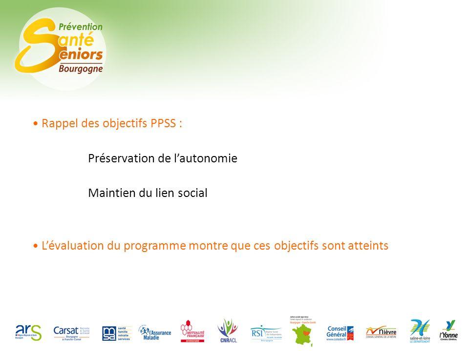 Rappel des objectifs PPSS : Préservation de lautonomie Maintien du lien social Lévaluation du programme montre que ces objectifs sont atteints