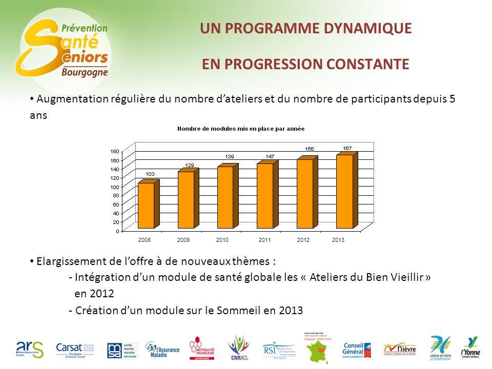 UN BUDGET IMPORTANT DANS LE CADRE DUNE GESTION MAITRISEE 2009201020112012 Budget 2013 ~ 500K 340K 40K
