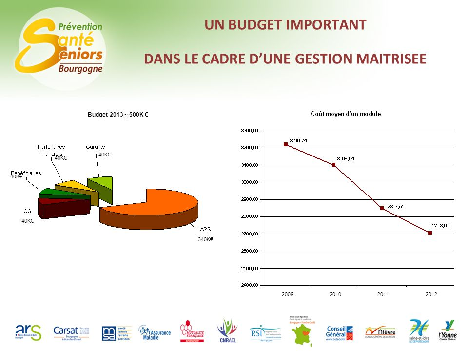 Intervention de Mr MAZUE – Mutualité Française Bourgogne : Evolution et perspectives