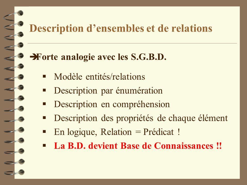 Description densembles et de relations è Forte analogie avec les S.G.B.D. Modèle entités/relations Description par énumération Description en compréhe