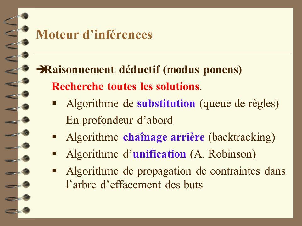 Moteur dinférences è Raisonnement déductif (modus ponens) Recherche toutes les solutions. Algorithme de substitution (queue de règles) En profondeur d
