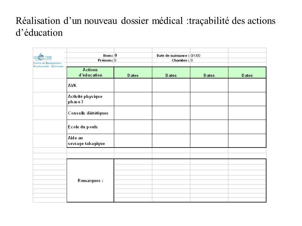Réalisation dun nouveau dossier médical :traçabilité des actions déducation