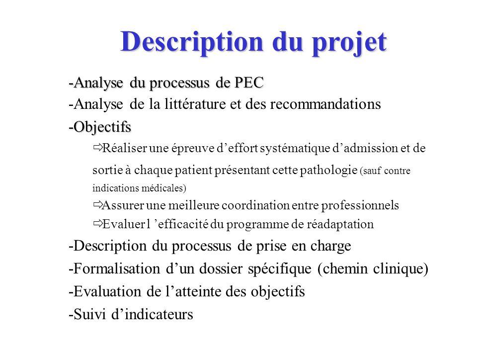 -Analyse du processus de PEC -Analyse de la littérature et des recommandations-Objectifs Réaliser une épreuve deffort systématique dadmission et de so