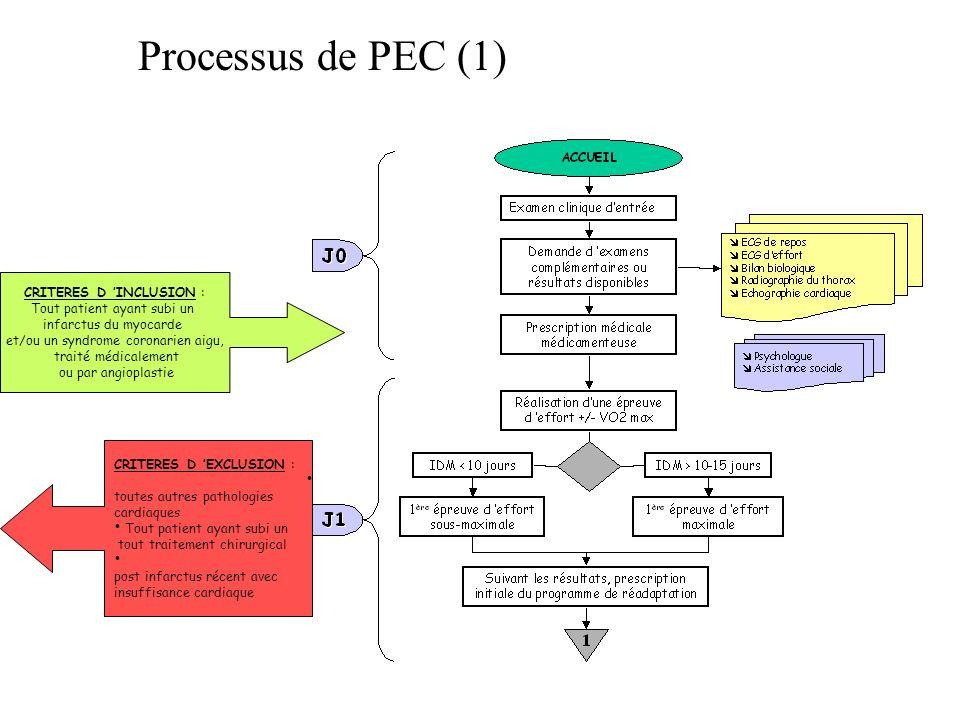 Processus de PEC (2)