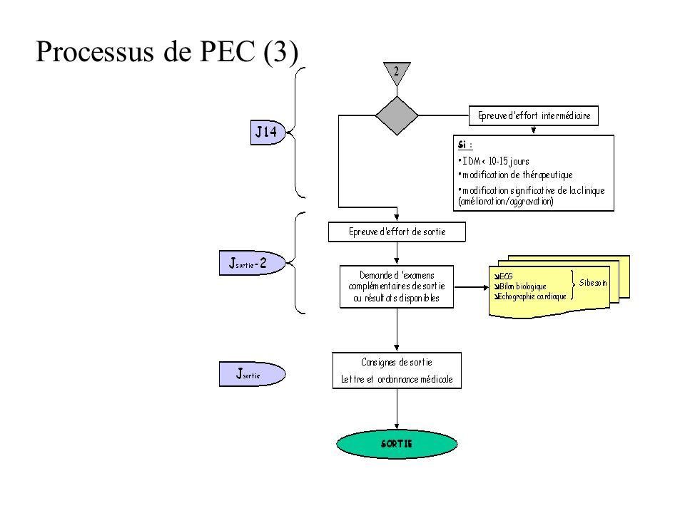 Processus de PEC (3)