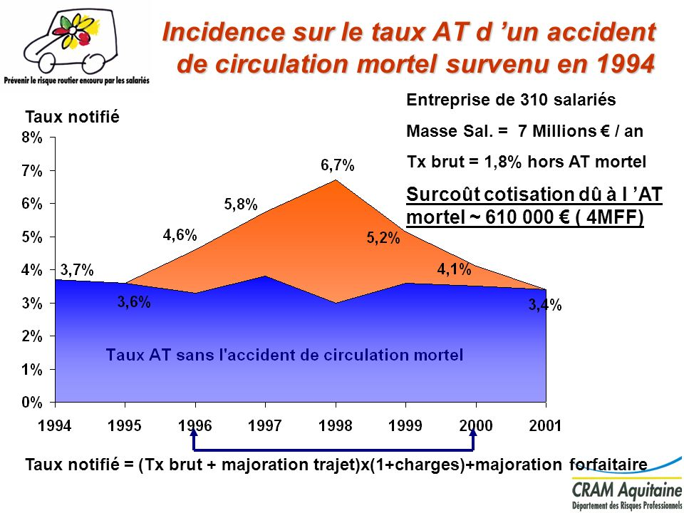 Incidence sur le taux AT d un accident de circulation mortel survenu en 1994 Entreprise de 310 salariés Masse Sal. = 7 Millions / an Tx brut = 1,8% ho
