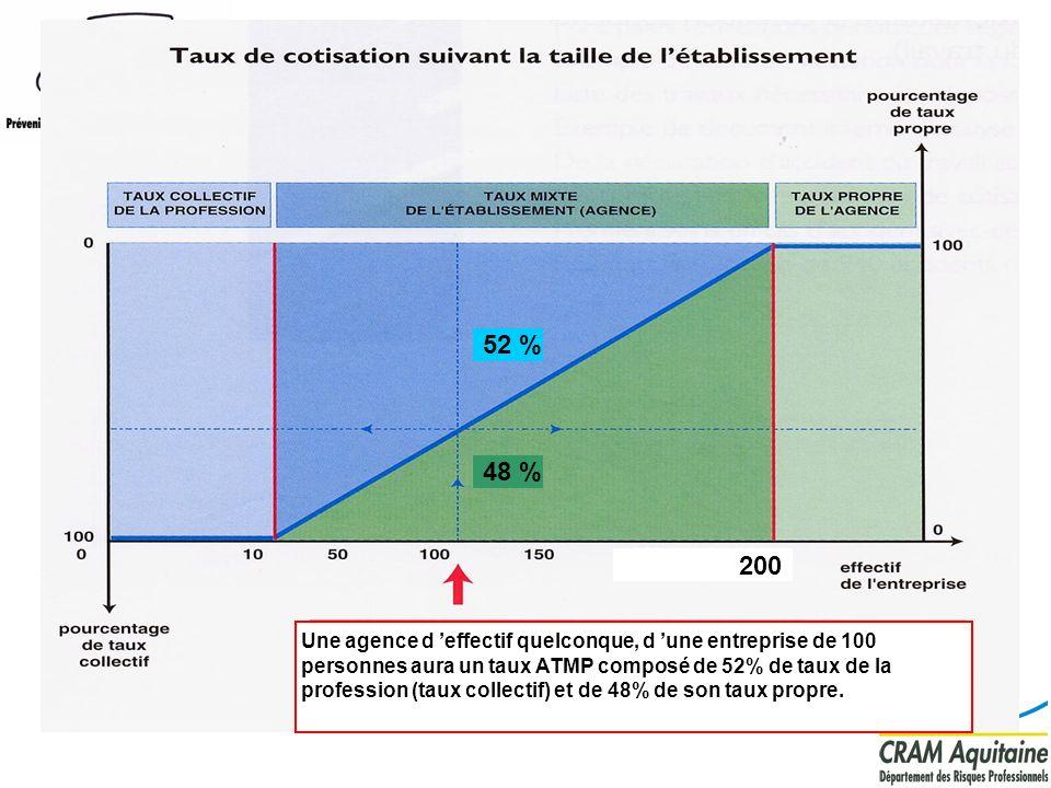 200 48 % 52 % Une agence d effectif quelconque, d une entreprise de 100 personnes aura un taux ATMP composé de 52% de taux de la profession (taux coll