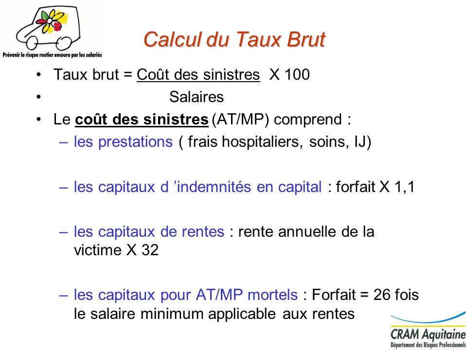 Calcul du Taux Brut Taux brut = Coût des sinistres X 100 Salaires Le coût des sinistres (AT/MP) comprend : –les prestations ( frais hospitaliers, soin