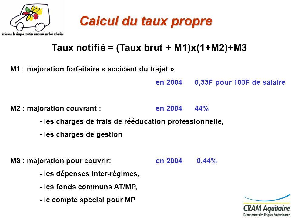 Calcul du taux propre Taux notifié = (Taux brut + M1)x(1+M2)+M3 M1 : majoration forfaitaire « accident du trajet » en 2004 0,33F pour 100F de salaire