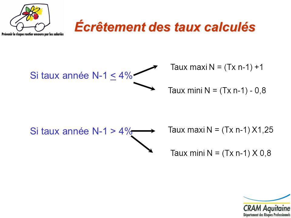 Écrêtement des taux calculés Si taux année N-1 < 4% Si taux année N-1 > 4% Taux maxi N = (Tx n-1) +1 Taux mini N = (Tx n-1) - 0,8 Taux maxi N = (Tx n-