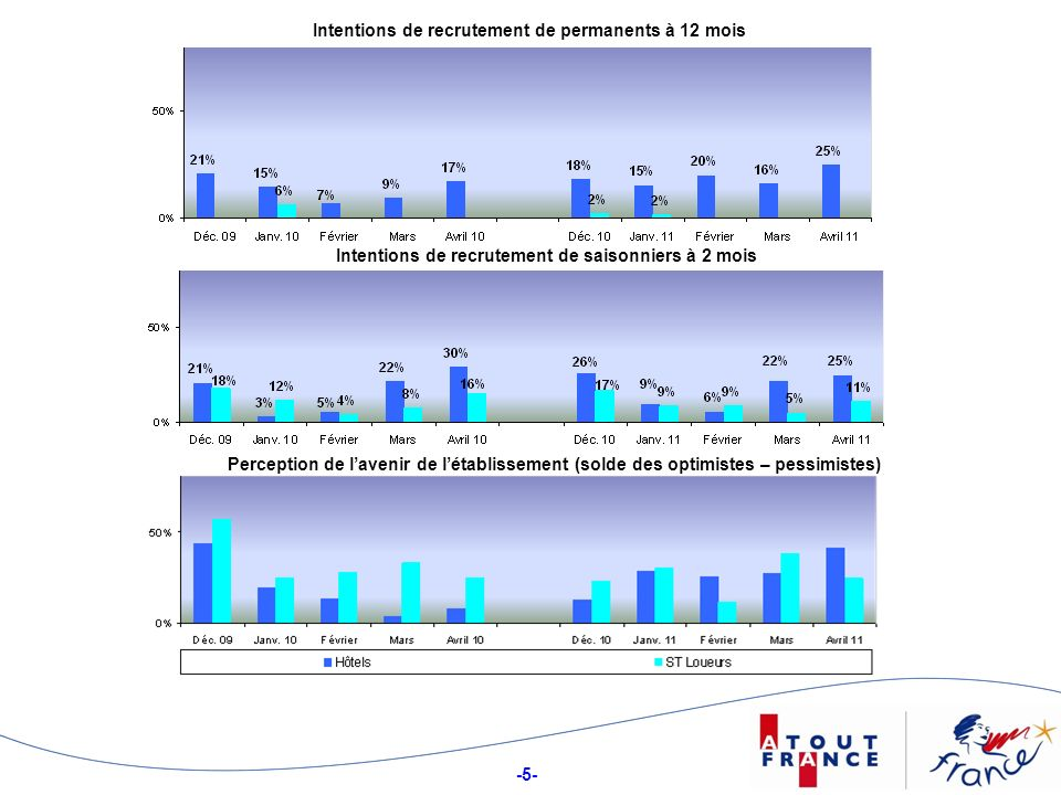 -5- Intentions de recrutement de permanents à 12 mois Intentions de recrutement de saisonniers à 2 mois Perception de lavenir de létablissement (solde des optimistes – pessimistes)