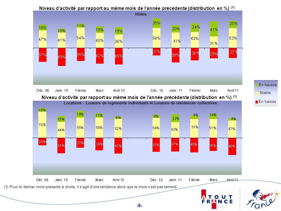 -6- Niveau dactivité par rapport au même mois de lannée précédente (distribution en %) (1) Hôtels Stable En hausse En baisse (1) Pour le dernier mois présenté à droite, il sagit dune tendance alors que le mois nest pas terminé Niveau dactivité par rapport au même mois de lannée précédente (distribution en %) (1) Locations : Loueurs de logements individuels et Loueurs de résidences collectives