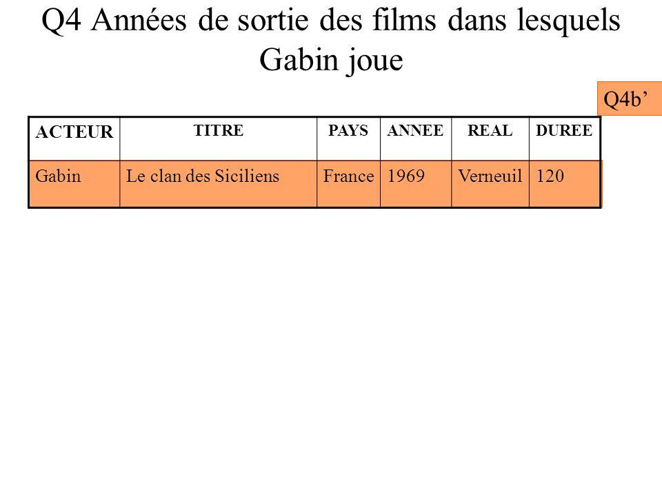 Q4 Années de sortie des films dans lesquels Gabin joue Q4b ACTEUR TITREPAYSANNEEREALDUREE GabinLe clan des SiciliensFrance1969Verneuil120