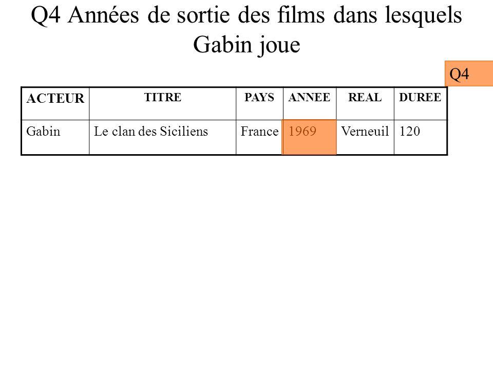 Q4 Années de sortie des films dans lesquels Gabin joue Q4 ACTEUR TITREPAYSANNEEREALDUREE GabinLe clan des SiciliensFrance1969Verneuil120