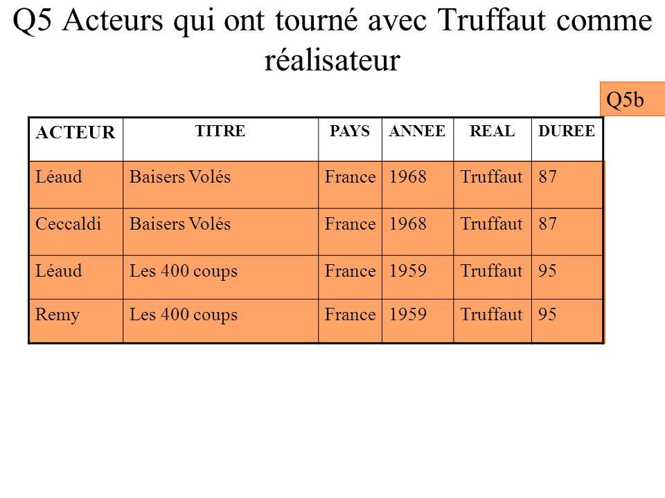 Q5 Acteurs qui ont tourné avec Truffaut comme réalisateur Q5b ACTEUR TITREPAYSANNEEREALDUREE LéaudBaisers VolésFrance1968Truffaut87 CeccaldiBaisers Vo
