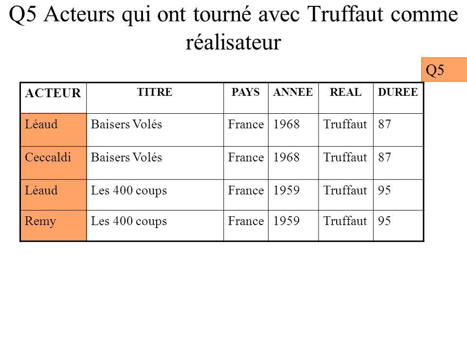 Q5 Acteurs qui ont tourné avec Truffaut comme réalisateur Q5 ACTEUR TITREPAYSANNEEREALDUREE LéaudBaisers VolésFrance1968Truffaut87 CeccaldiBaisers VolésFrance1968Truffaut87 LéaudLes 400 coupsFrance1959Truffaut95 RemyLes 400 coupsFrance1959Truffaut95