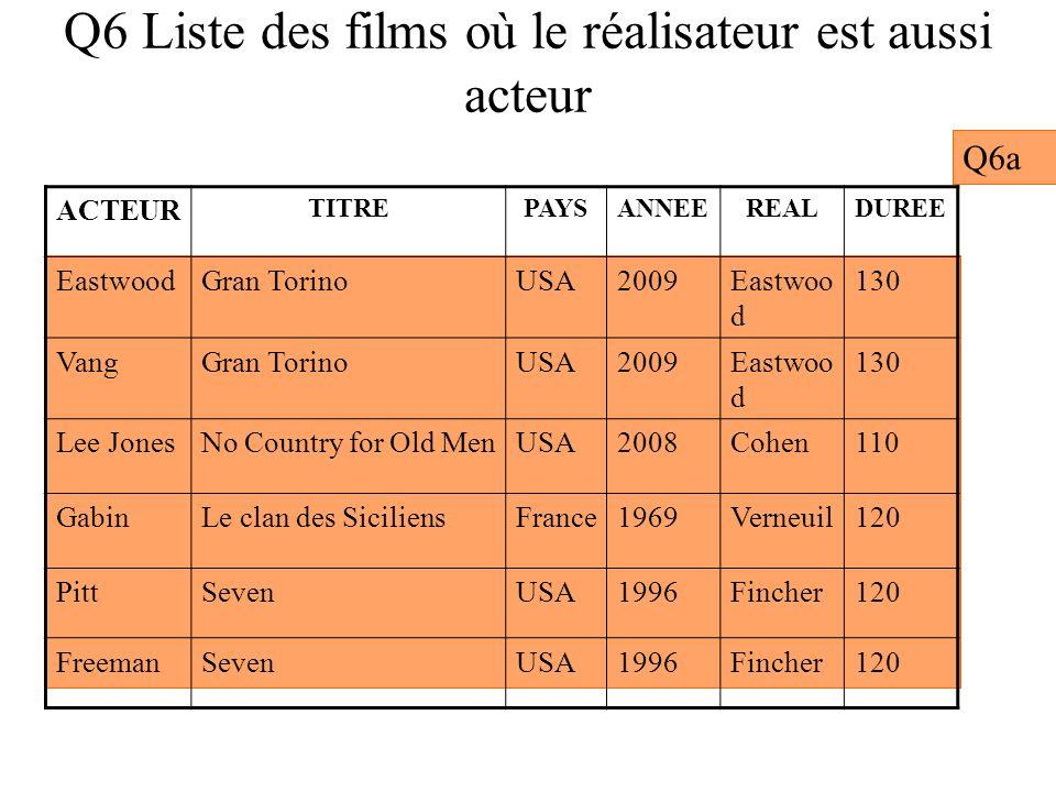 Q6 Liste des films où le réalisateur est aussi acteur Q6a ACTEUR TITREPAYSANNEEREALDUREE EastwoodGran TorinoUSA2009Eastwoo d 130 VangGran TorinoUSA200