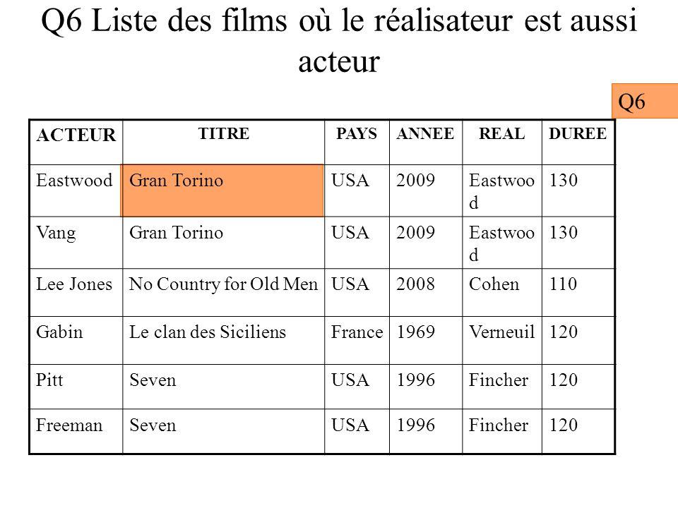 Q6 Liste des films où le réalisateur est aussi acteur Q6 ACTEUR TITREPAYSANNEEREALDUREE EastwoodGran TorinoUSA2009Eastwoo d 130 VangGran TorinoUSA2009