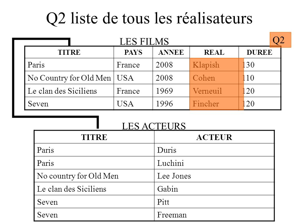 Q3 liste de tous les films français (nom, année, réal) TITREPAYSANNEEREALDUREE ParisFrance2008Klapish130 No Country for Old MenUSA2008Cohen110 Le clan des SiciliensFrance1969Verneuil120 SevenUSA1996Fincher120 TITREACTEUR ParisDuris ParisLuchini No country for Old MenLee Jones Le clan des SiciliensGabin SevenPitt SevenFreeman LES FILMS LES ACTEURS Q3