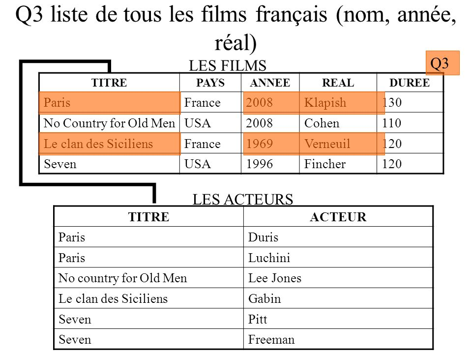 Q3 liste de tous les films français (nom, année, réal) TITREPAYSANNEEREALDUREE ParisFrance2008Klapish130 No Country for Old MenUSA2008Cohen110 Le clan des SiciliensFrance1969Verneuil120 SevenUSA1996Fincher120 TITREACTEUR ParisDuris ParisLuchini No country for Old MenLee Jones Le clan des SiciliensGabin SevenPitt SevenFreeman LES FILMS LES ACTEURS Q3a