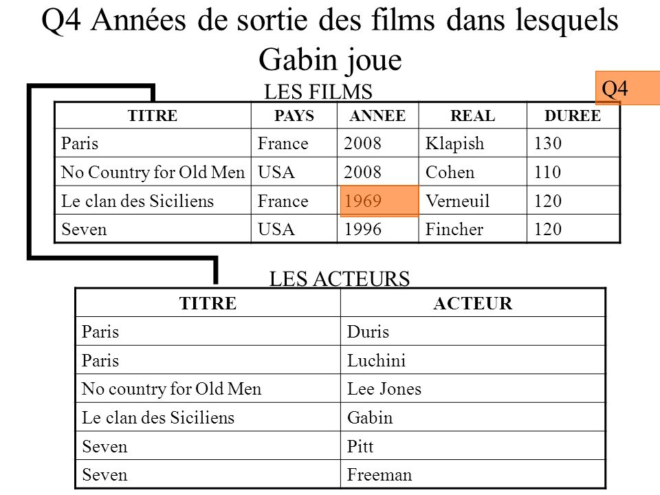 Q6 Liste des films où le réalisateur est aussi acteur TITREPAYSANNEEREALDUREE Gran TorinoUSA2009Eastwood130 No Country for Old MenUSA2008Cohen110 Le clan des SiciliensFrance1969Verneuil120 SevenUSA1996Fincher120 TITREACTEUR Gran TorinoEastwood Gran TorinoVang No country for Old MenLee Jones Le clan des SiciliensGabin SevenPitt SevenFreeman LES FILMS LES ACTEURS Q6