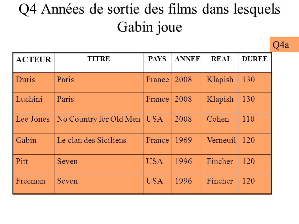 Q8 Trouvez tous les acteurs qui ont été partenaires de Deneuve TITREPAYSANNEEREALDUREE Dancer in the darkDanemark2000Von Trier141 No Country for Old MenUSA2008Cohen110 Le clan des SiciliensFrance1969Verneuil120 SevenUSA1996Fincher120 TITREACTEUR Dancer in the darkBjork Dancer in the darkDeneuve No country for Old MenLee Jones Le clan des SiciliensGabin SevenPitt SevenFreeman LES FILMS LES ACTEURS Q8d