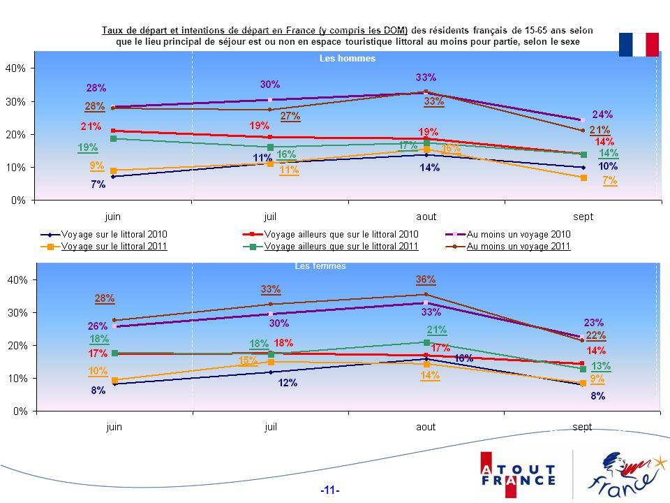 -11- Taux de départ et intentions de départ en France (y compris les DOM) des résidents français de 15-65 ans selon que le lieu principal de séjour est ou non en espace touristique littoral au moins pour partie, selon le sexe Les hommes Les femmes