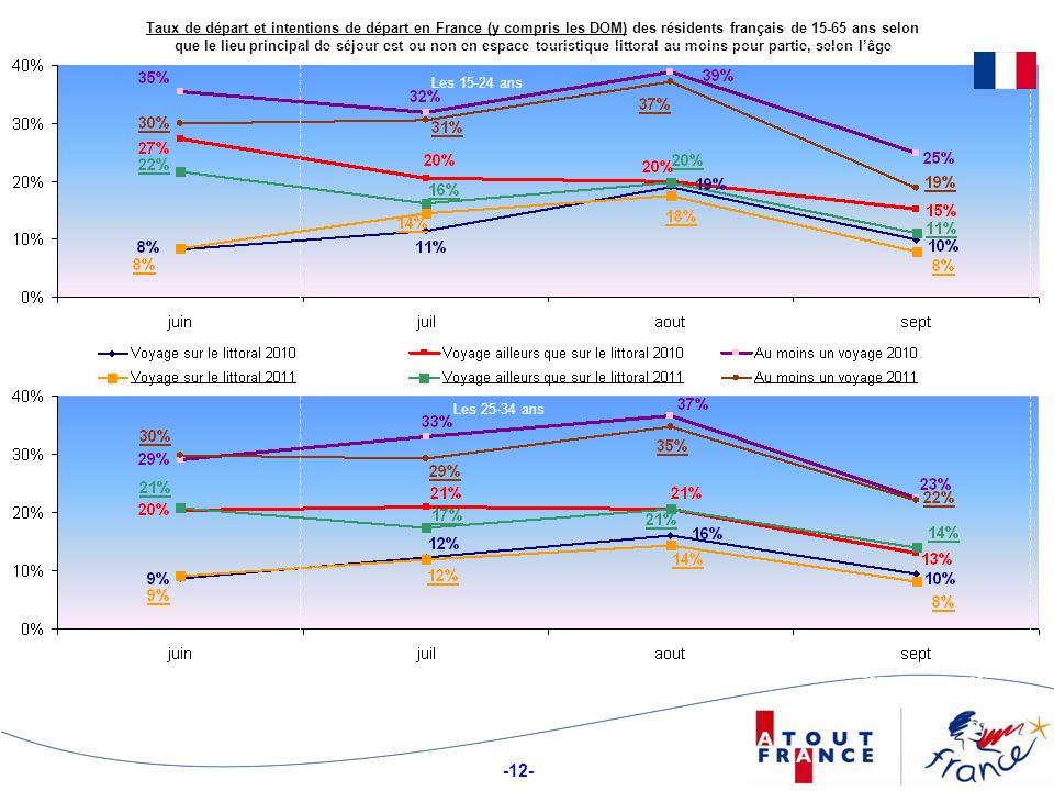 -12- Taux de départ et intentions de départ en France (y compris les DOM) des résidents français de 15-65 ans selon que le lieu principal de séjour est ou non en espace touristique littoral au moins pour partie, selon lâge Les 25-34 ans Les 15-24 ans