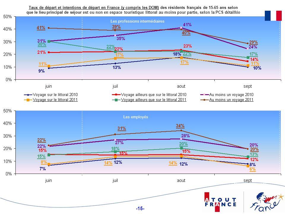 -15- Taux de départ et intentions de départ en France (y compris les DOM) des résidents français de 15-65 ans selon que le lieu principal de séjour est ou non en espace touristique littoral au moins pour partie, selon la PCS détaillée Les professions intermédiaires Les employés