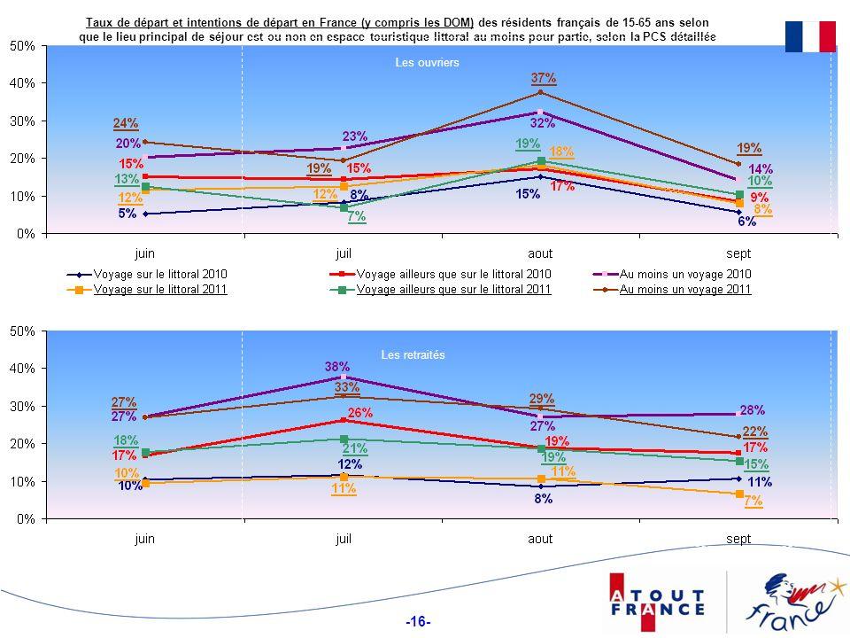 -16- Taux de départ et intentions de départ en France (y compris les DOM) des résidents français de 15-65 ans selon que le lieu principal de séjour est ou non en espace touristique littoral au moins pour partie, selon la PCS détaillée Les ouvriers Les retraités