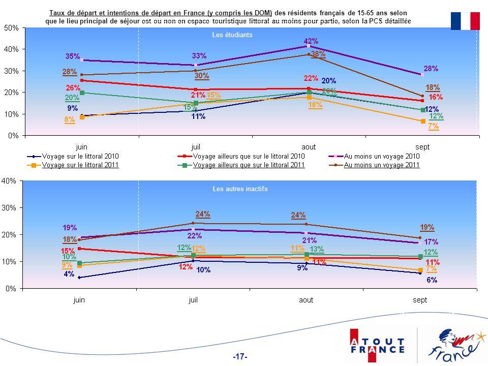 -17- Taux de départ et intentions de départ en France (y compris les DOM) des résidents français de 15-65 ans selon que le lieu principal de séjour est ou non en espace touristique littoral au moins pour partie, selon la PCS détaillée Les étudiants Les autres inactifs