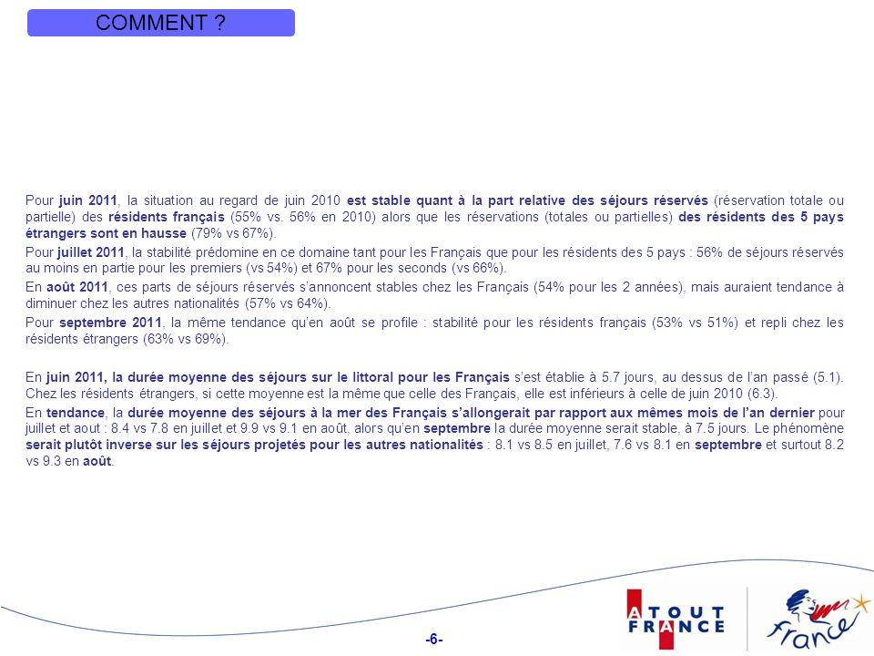 -27- lEst le Sud-Ouest Structure des partants ou intentionnistes français, selon la région de résidence