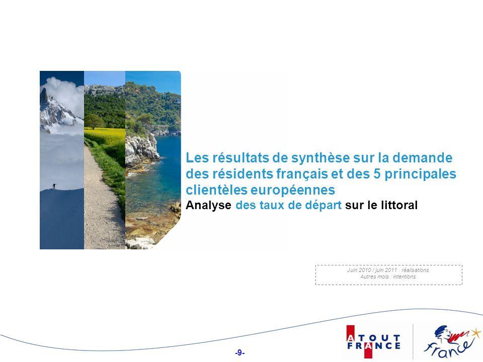 -10- Taux de départ et dintentions de départ en France des résidents français et des 5 principales clientèles européennes Taux de départ et dintentions de départ en France des résidents français et des 5 principales clientèles européennes en France, avec le lieu principal de séjour en espace touristique littoral, au moins pour partie En juin 2010, 9% des résidents français ont effectué un séjour sur le littoral, en France, soit tout juste 1 point de plus par rapport à juin 2010.
