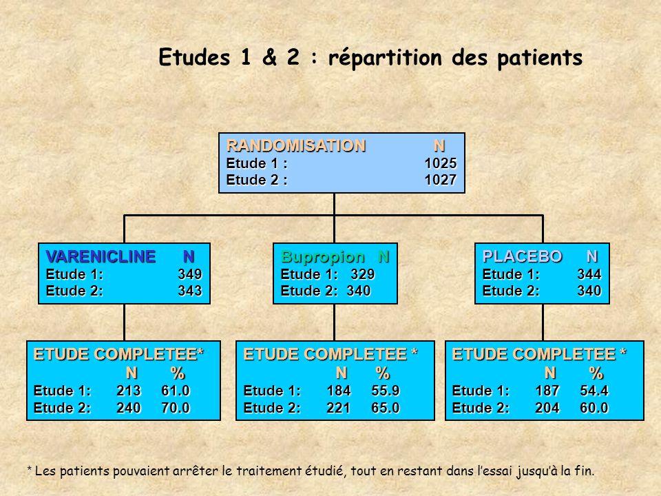 Etudes 1 & 2 : répartition des patients * Les patients pouvaient arrêter le traitement étudié, tout en restant dans lessai jusquà la fin. RANDOMISATIO