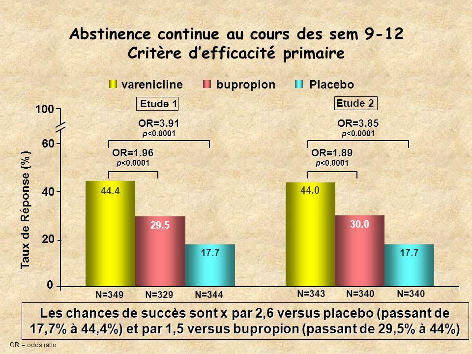 Abstinence continue au cours des sem 9-12 Critère defficacité primaire OR=3.91 p<0.0001 OR=1.96 OR=3.85 p<0.0001 OR=1.89 p<0.0001 100 44.4 44.0 30.0 2