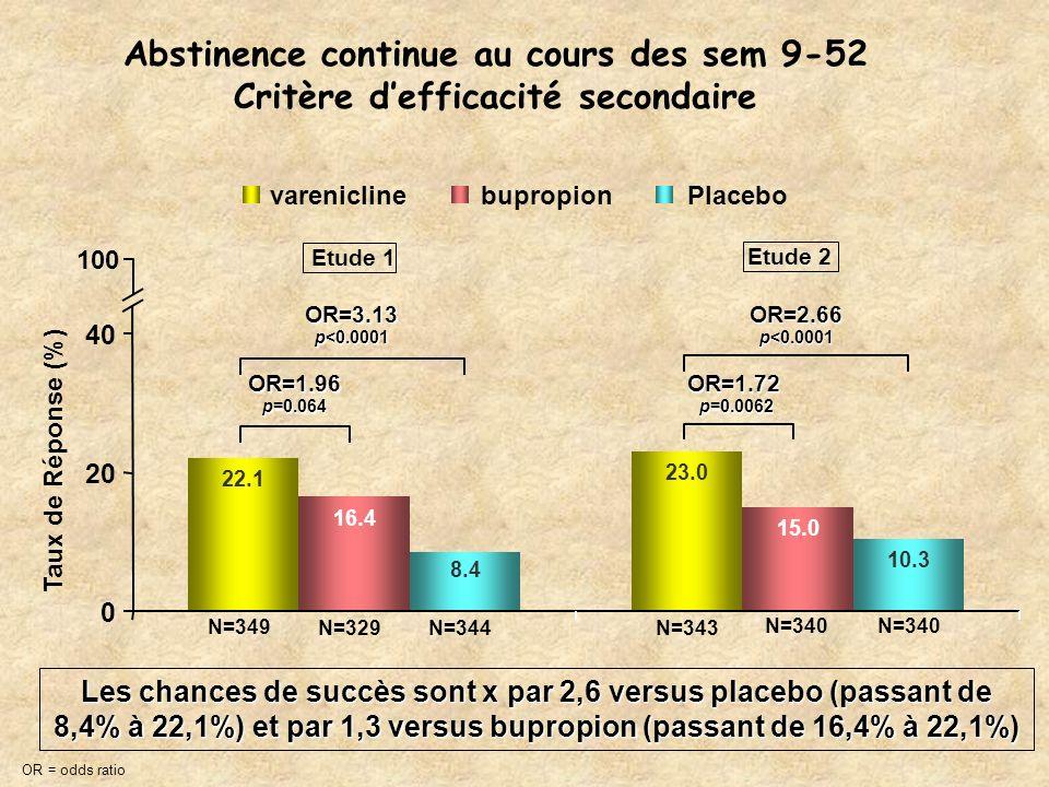 Abstinence continue au cours des sem 9-52 Critère defficacité secondaire OR=3.13 p<0.0001 OR=1.96 p=0.064 OR=2.66 p<0.0001 OR=1.72 p=0.0062 22.1 23.0