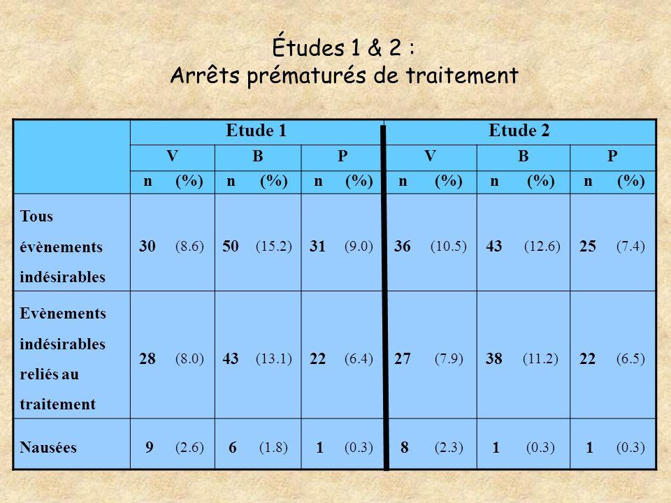 Études 1 & 2 : Arrêts prématurés de traitement Etude 1Etude 2 VBPVBP n(%)n n n n n Tous évènements indésirables 30 (8.6) 50 (15.2) 31 (9.0) 36 (10.5)